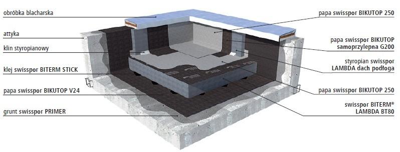 Swisspor Biterm System Energooszczedny Swisspor Thermoflat
